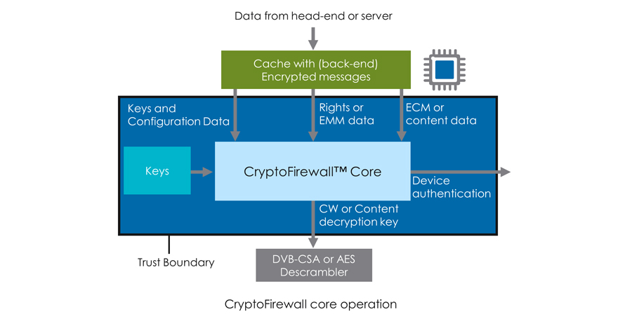 riscure-completes-evaluation-of-rambus-cryptography-research-division-cryptofirewall-security-core