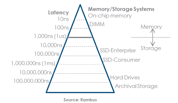 As Such Various Memory Solutions Are Routinely Exploited At Diffe Levels Of The Hierarchy To Achieve Optimized Results